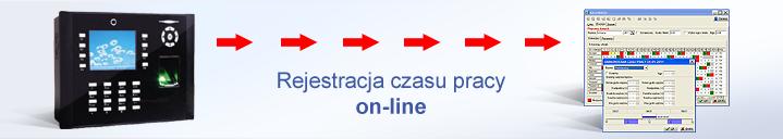 System kontroli dostępu